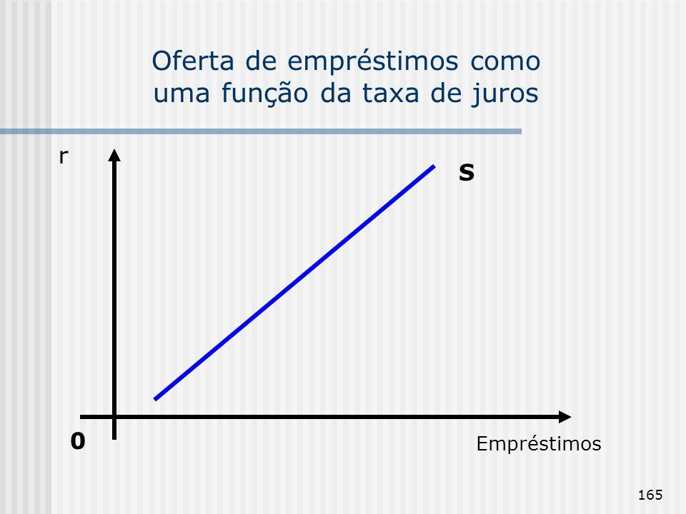 Oferta de empréstimos como uma função da taxa de juros