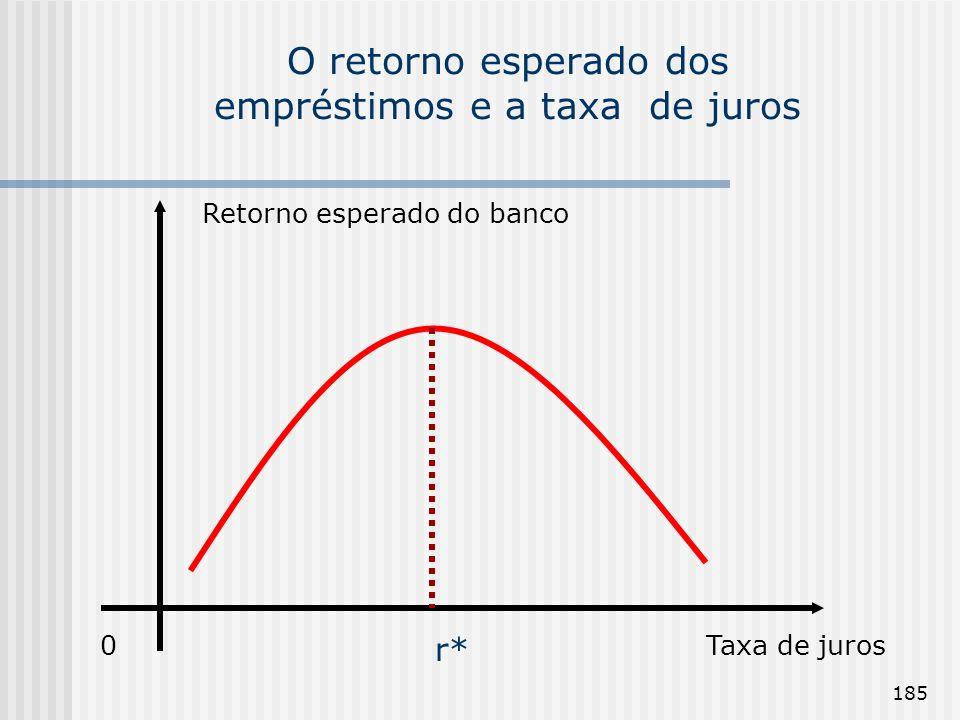 O retorno esperado dos empréstimos e a taxa de juros
