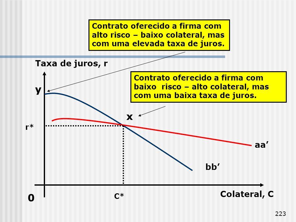 y x Taxa de juros, r aa' bb' Colateral, C