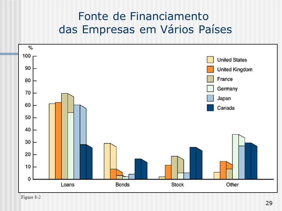 Fonte de Financiamento das Empresas em Vários Países