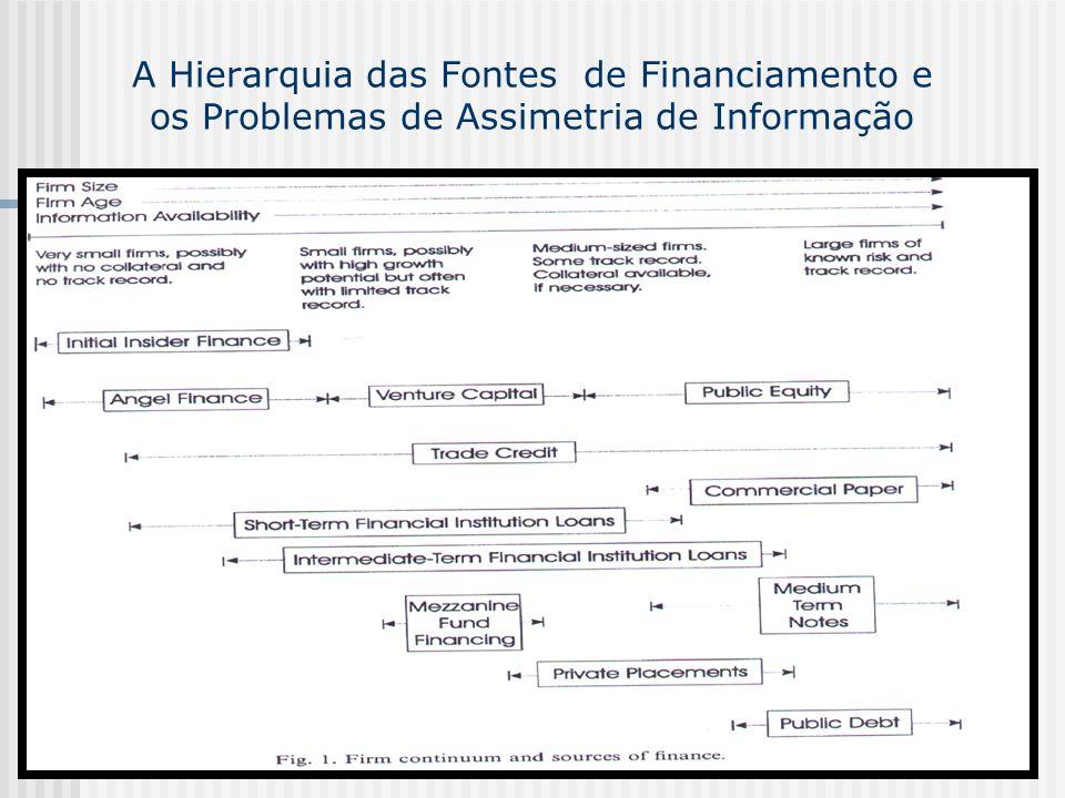 A Hierarquia das Fontes de Financiamento e os Problemas de Assimetria de Informação