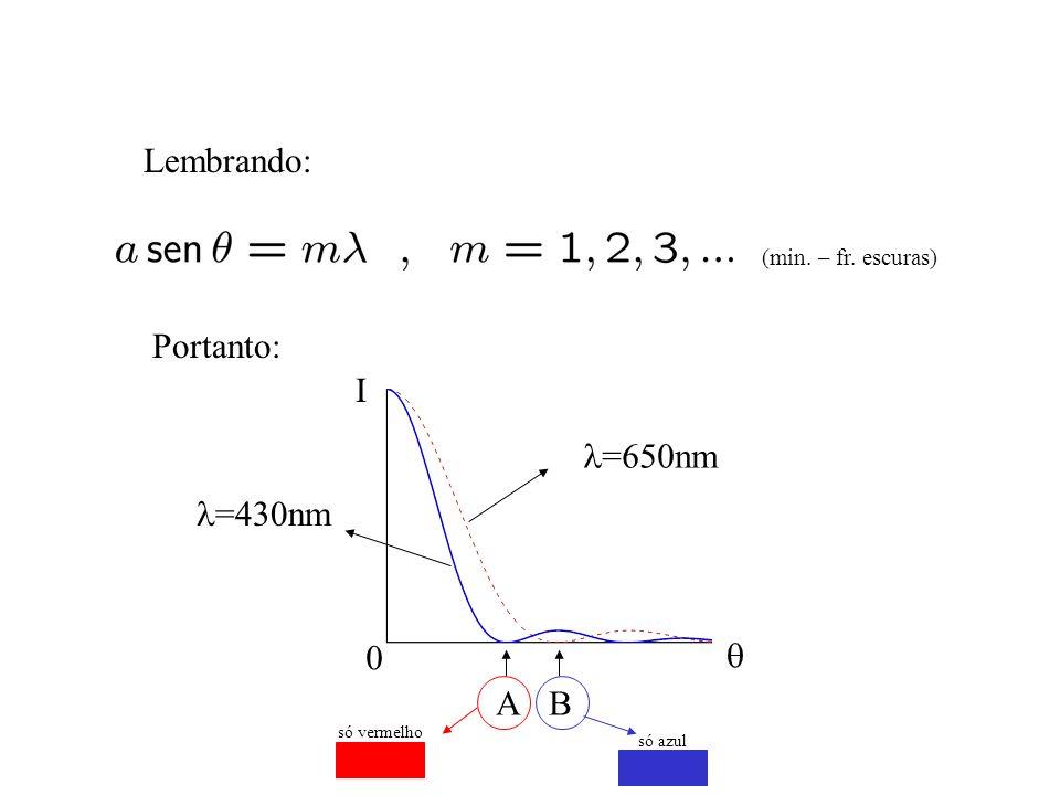 Lembrando: Portanto: I l=650nm l=430nm q A B (min. – fr. escuras)