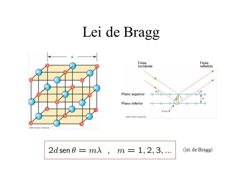 Lei de Bragg (lei de Bragg) Plano superior Plano inferior