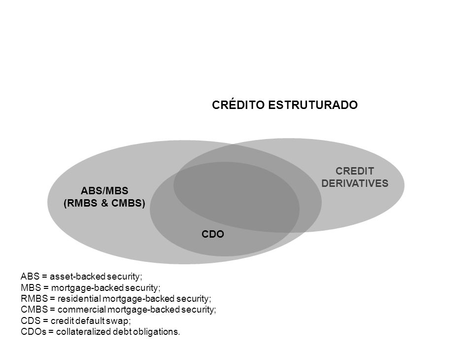 CRÉDITO ESTRUTURADO CREDIT DERIVATIVES ABS/MBS (RMBS & CMBS) CDO