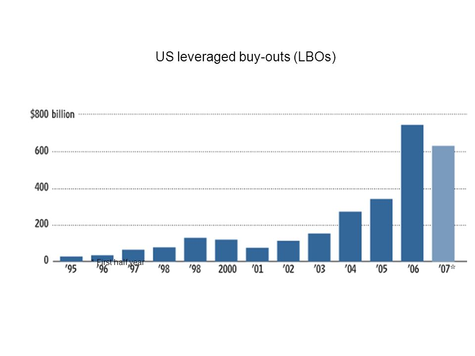 US leveraged buy-outs (LBOs)