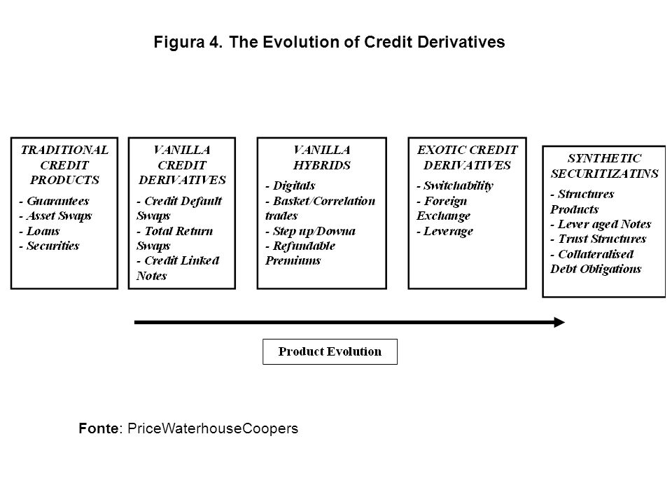 Figura 4. The Evolution of Credit Derivatives