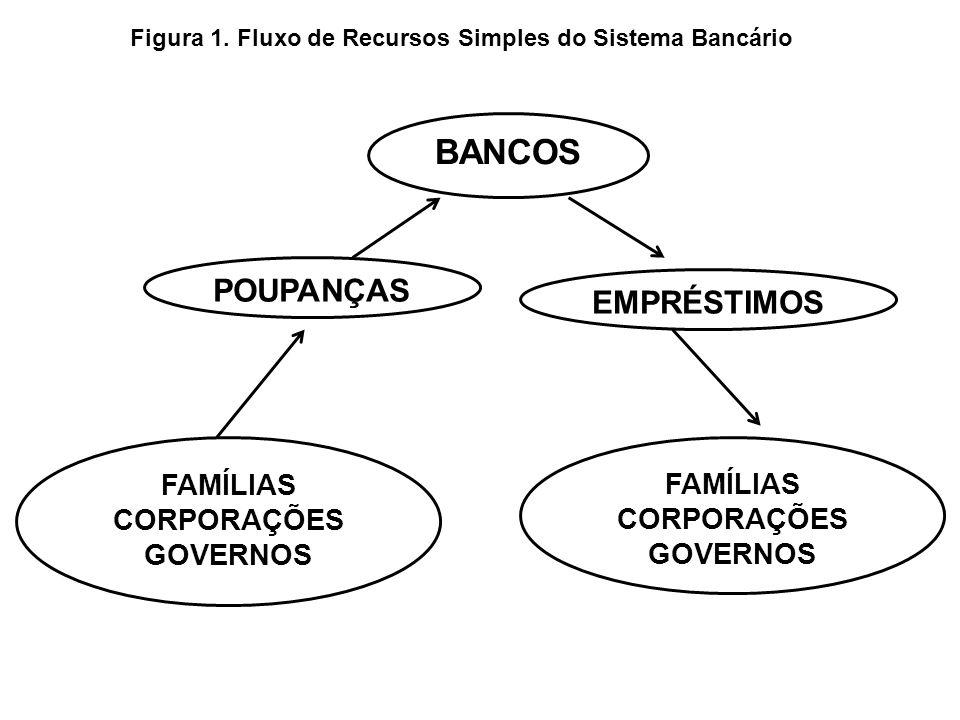 BANCOS POUPANÇAS EMPRÉSTIMOS FAMÍLIAS CORPORAÇÕES GOVERNOS