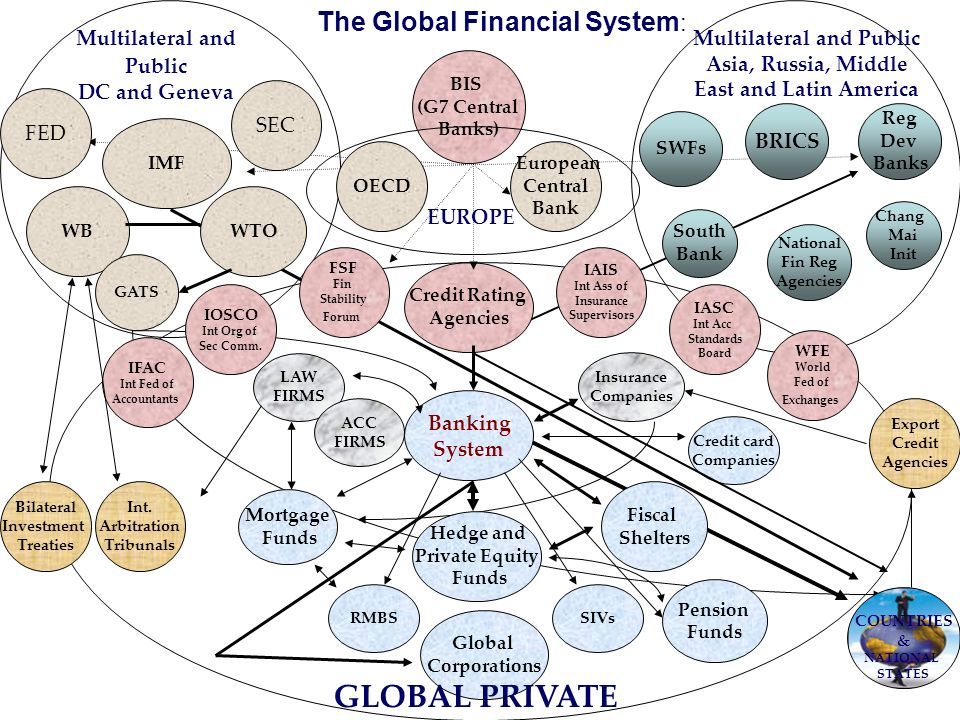The Global Financial System: