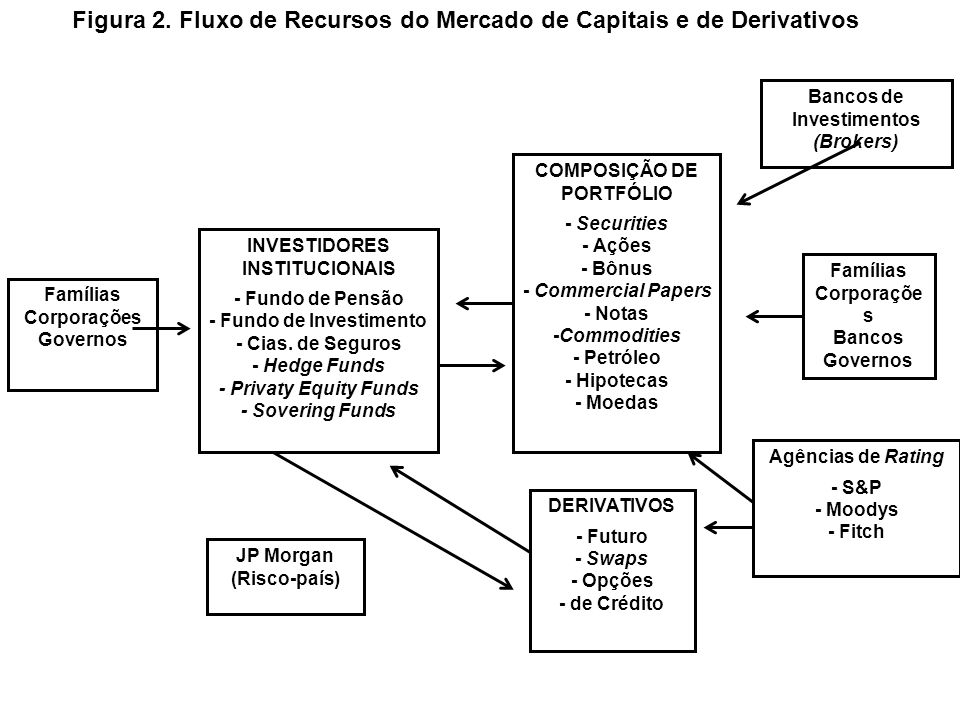 Figura 2. Fluxo de Recursos do Mercado de Capitais e de Derivativos