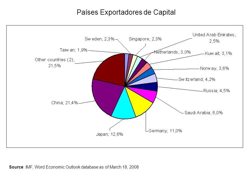 Países Exportadores de Capital