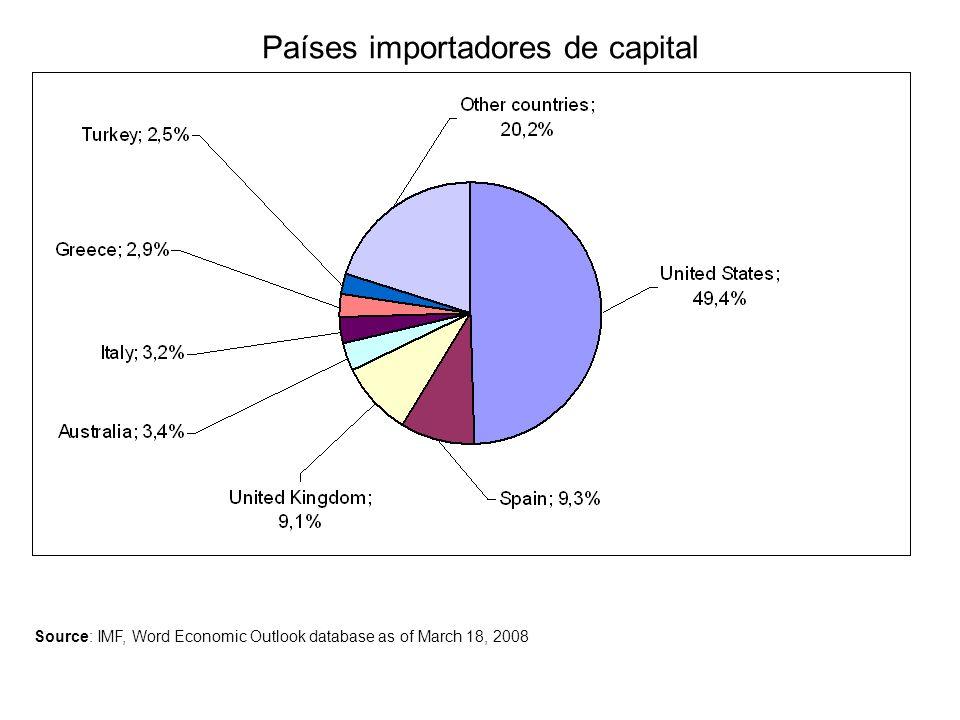 Países importadores de capital