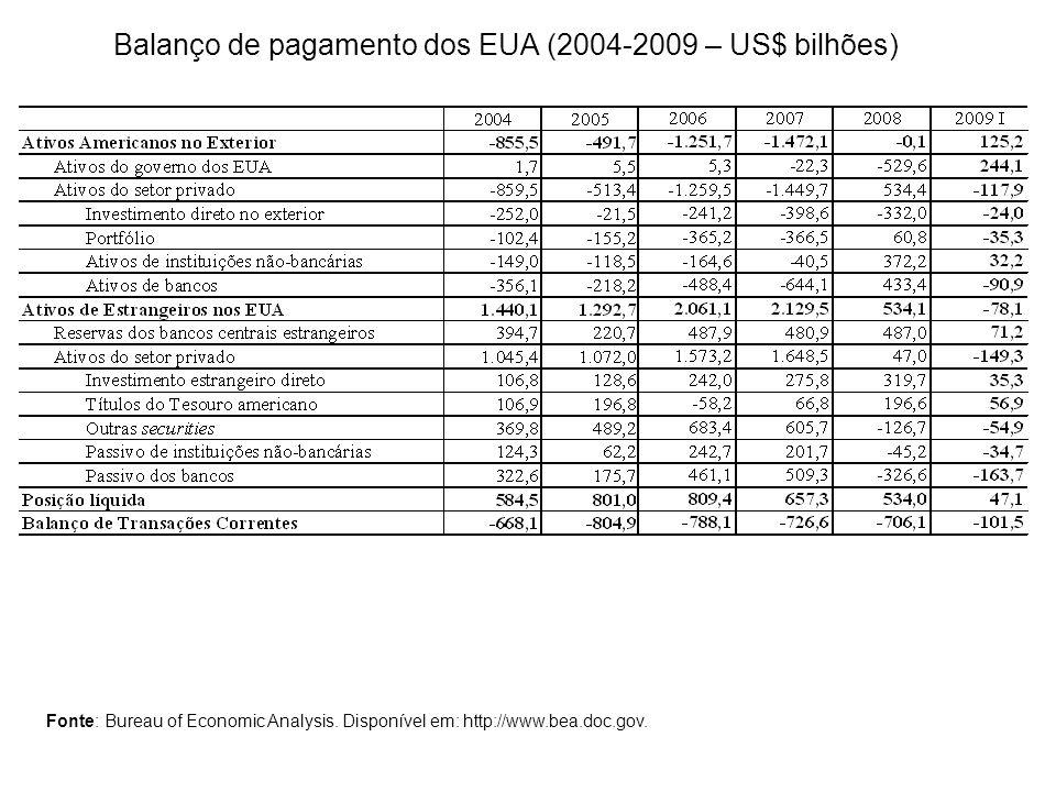 Balanço de pagamento dos EUA (2004-2009 – US$ bilhões)
