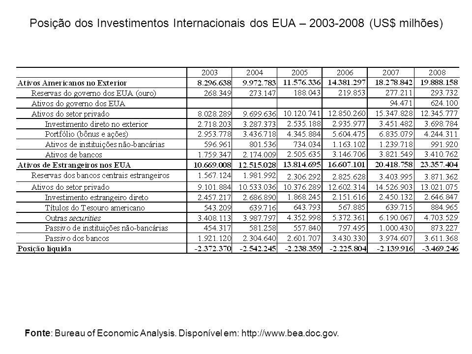 Posição dos Investimentos Internacionais dos EUA – 2003-2008 (US$ milhões)