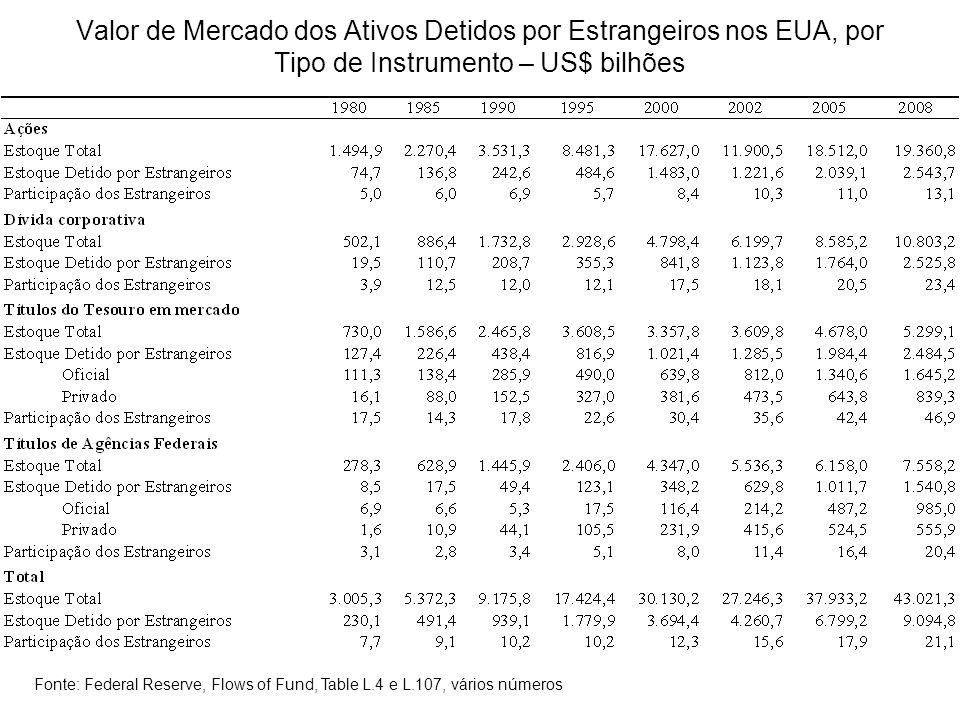 Valor de Mercado dos Ativos Detidos por Estrangeiros nos EUA, por Tipo de Instrumento – US$ bilhões