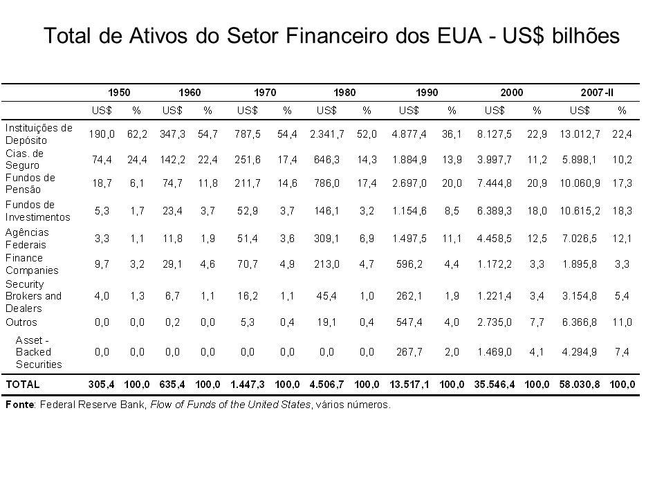 Total de Ativos do Setor Financeiro dos EUA - US$ bilhões