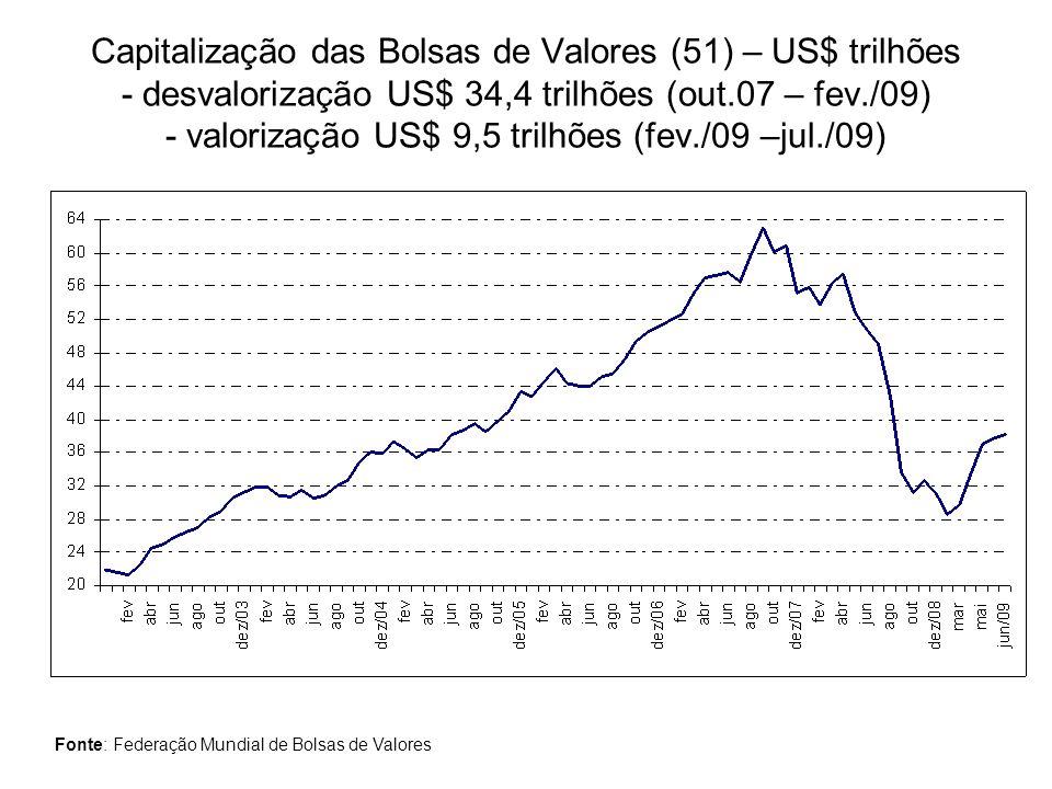 Capitalização das Bolsas de Valores (51) – US$ trilhões - desvalorização US$ 34,4 trilhões (out.07 – fev./09) - valorização US$ 9,5 trilhões (fev./09 –jul./09)