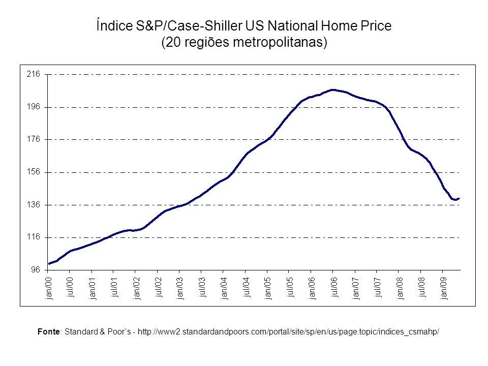 Índice S&P/Case-Shiller US National Home Price (20 regiões metropolitanas)