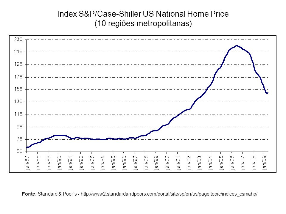 Index S&P/Case-Shiller US National Home Price (10 regiões metropolitanas)
