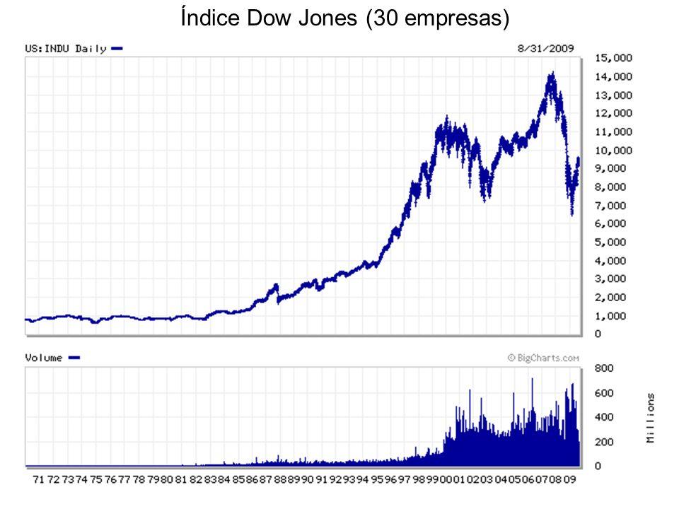 Índice Dow Jones (30 empresas)