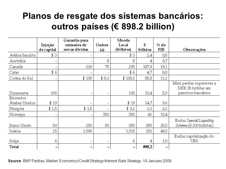 Planos de resgate dos sistemas bancários: outros países (€ 898