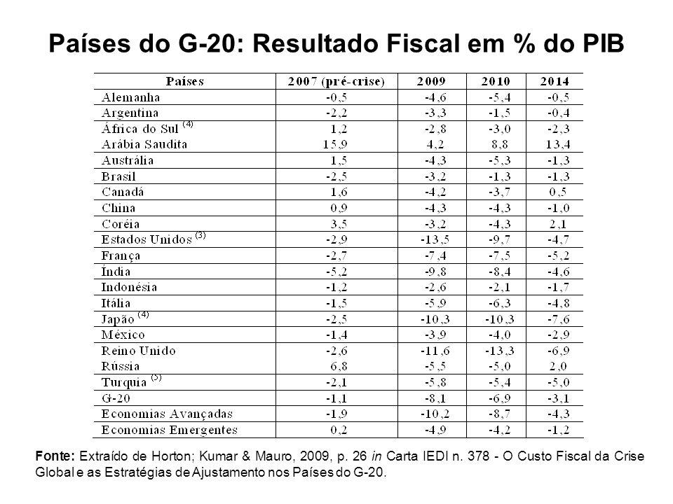 Países do G-20: Resultado Fiscal em % do PIB