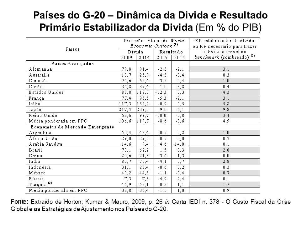 Países do G-20 – Dinâmica da Divida e Resultado Primário Estabilizador da Divida (Em % do PIB)
