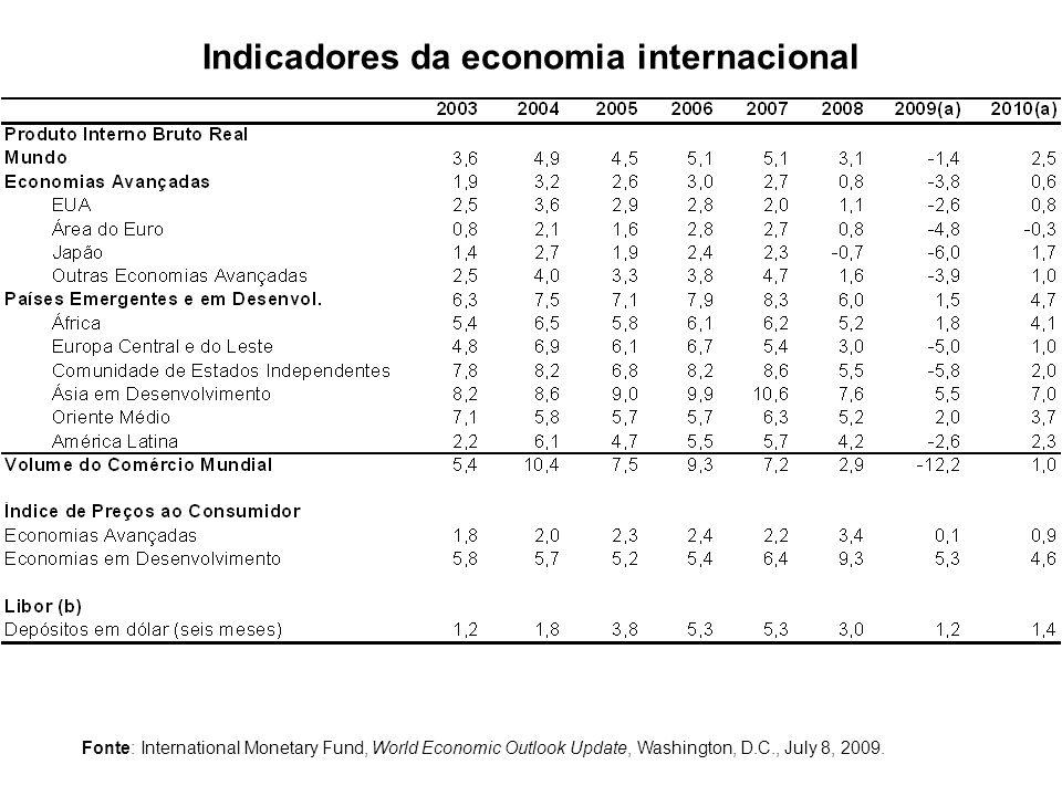 Indicadores da economia internacional