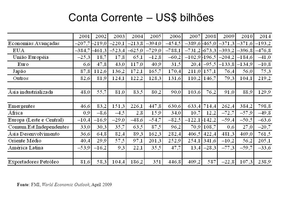 Conta Corrente – US$ bilhões