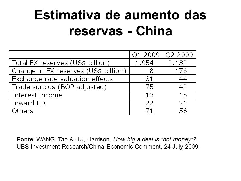 Estimativa de aumento das reservas - China