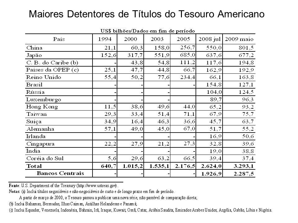 Maiores Detentores de Títulos do Tesouro Americano