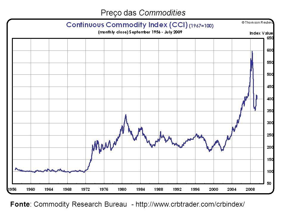 Preço das Commodities Fonte: Commodity Research Bureau - http://www.crbtrader.com/crbindex/ 63