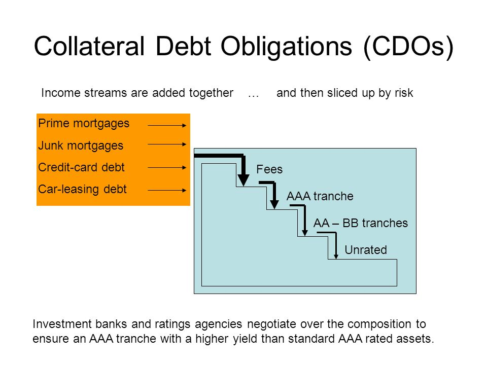 Collateral Debt Obligations (CDOs)
