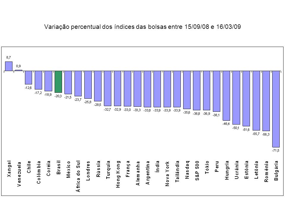 Variação percentual dos índices das bolsas entre 15/09/08 e 16/03/09