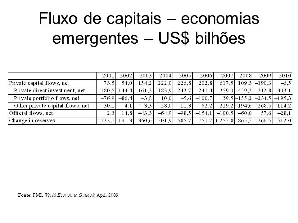 Fluxo de capitais – economias emergentes – US$ bilhões