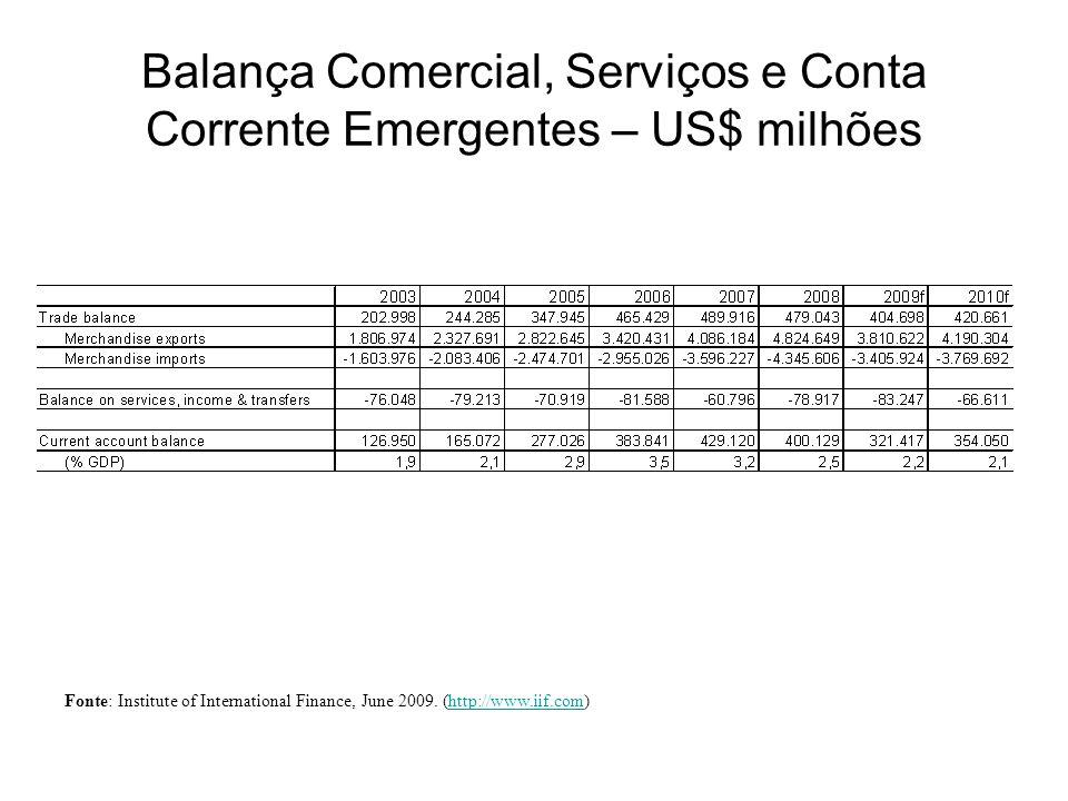 Balança Comercial, Serviços e Conta Corrente Emergentes – US$ milhões