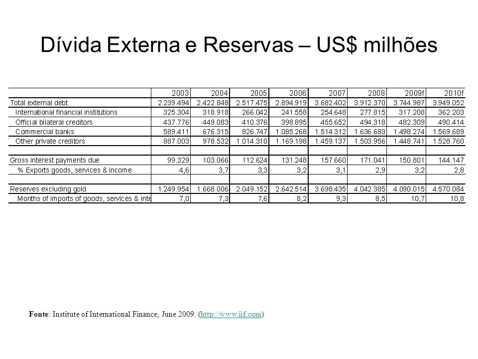 Dívida Externa e Reservas – US$ milhões
