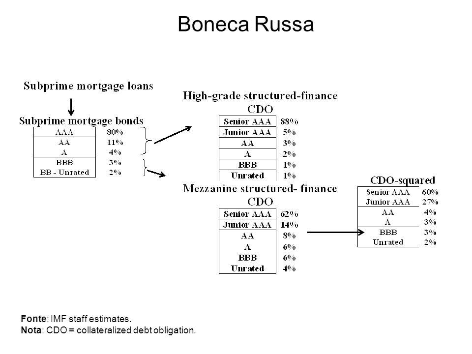 Boneca Russa Fonte: IMF staff estimates.