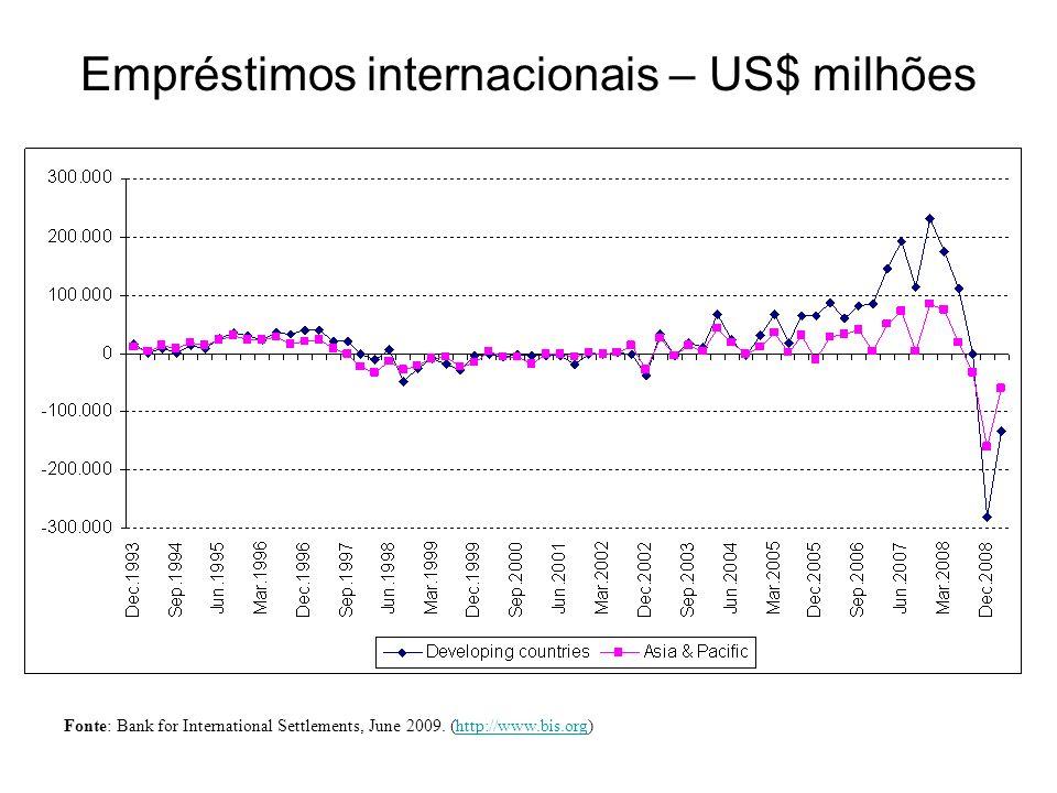 Empréstimos internacionais – US$ milhões