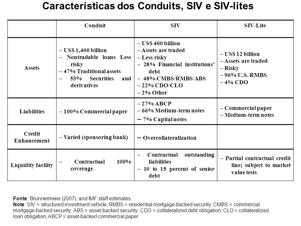 Características dos Conduits, SIV e SIV-lites