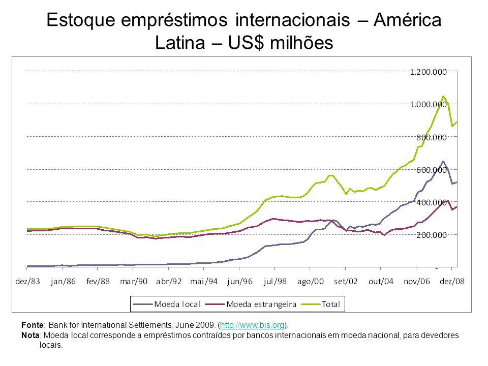 Estoque empréstimos internacionais – América Latina – US$ milhões