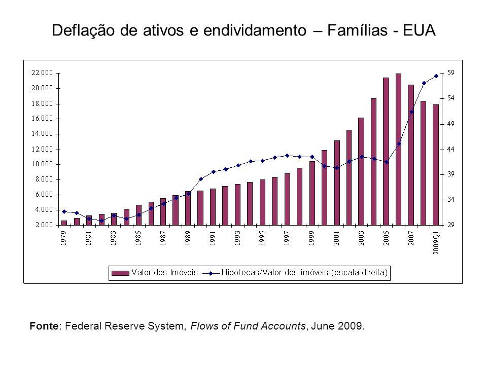 Deflação de ativos e endividamento – Famílias - EUA