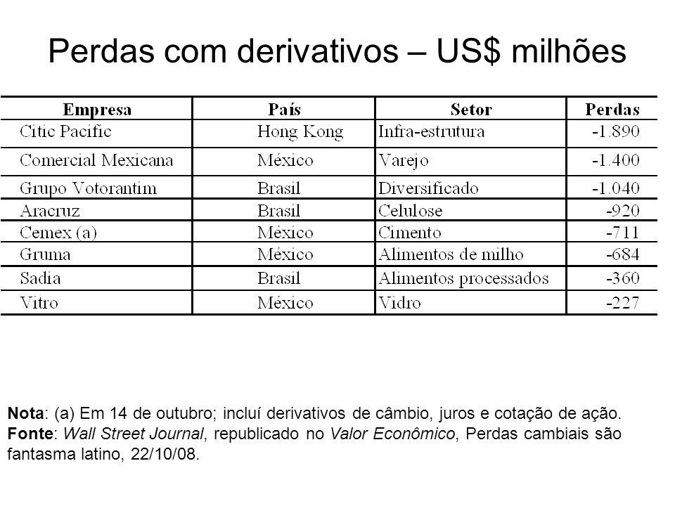 Perdas com derivativos – US$ milhões