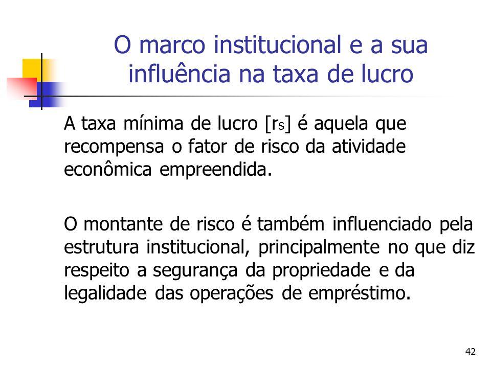 O marco institucional e a sua influência na taxa de lucro