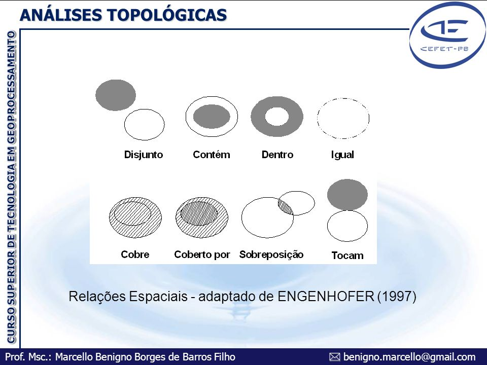 Relações Espaciais - adaptado de ENGENHOFER (1997)