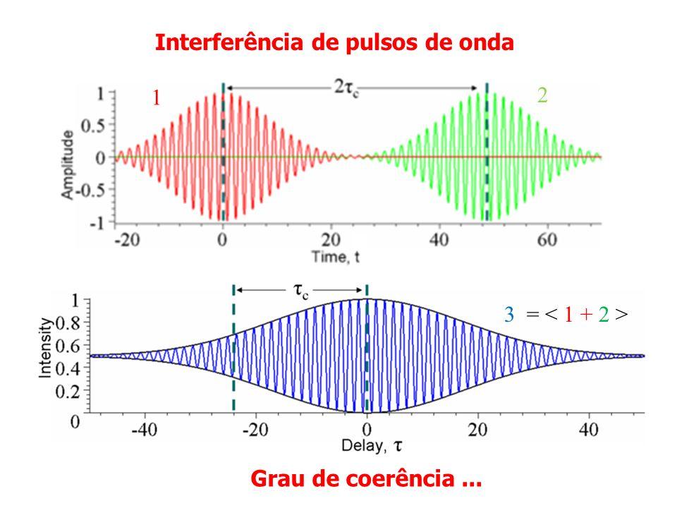 Interferência de pulsos de onda