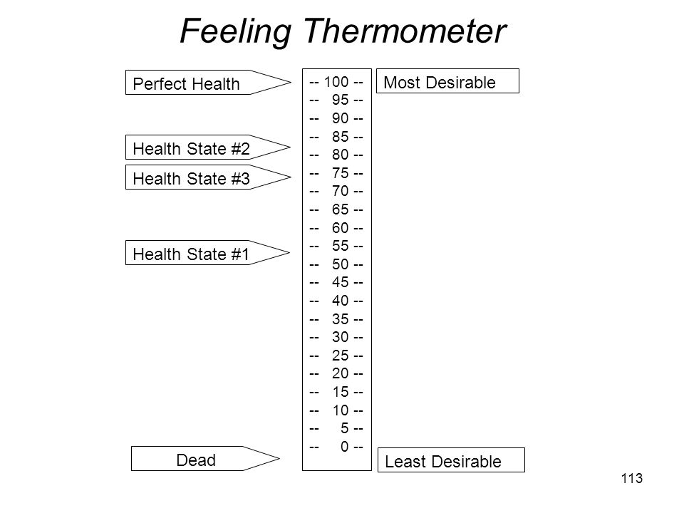 Feeling Thermometer Perfect Health Most Desirable Health State #2