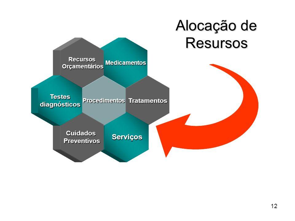 Alocação de Resursos Serviços Testes Tratamentos diagnósticos Cuidados
