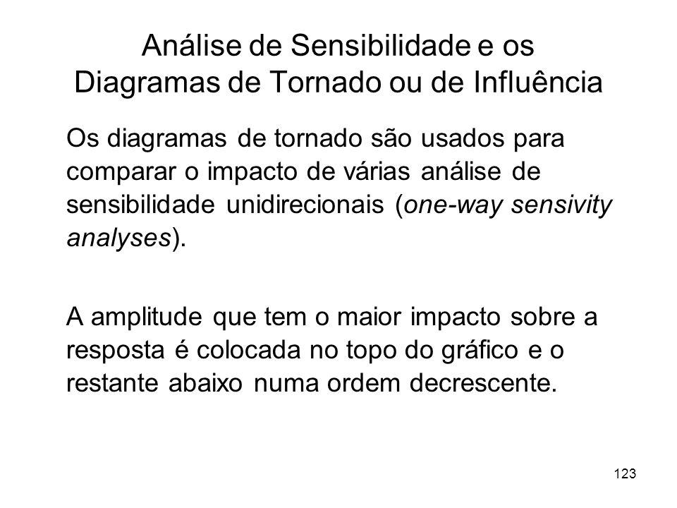 Análise de Sensibilidade e os Diagramas de Tornado ou de Influência