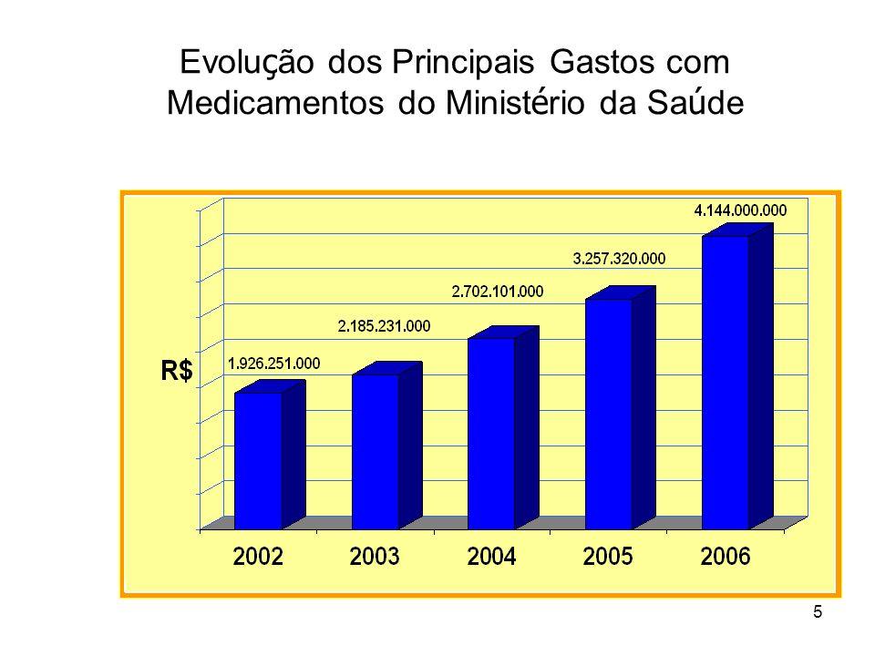 Evolução dos Principais Gastos com Medicamentos do Ministério da Saúde