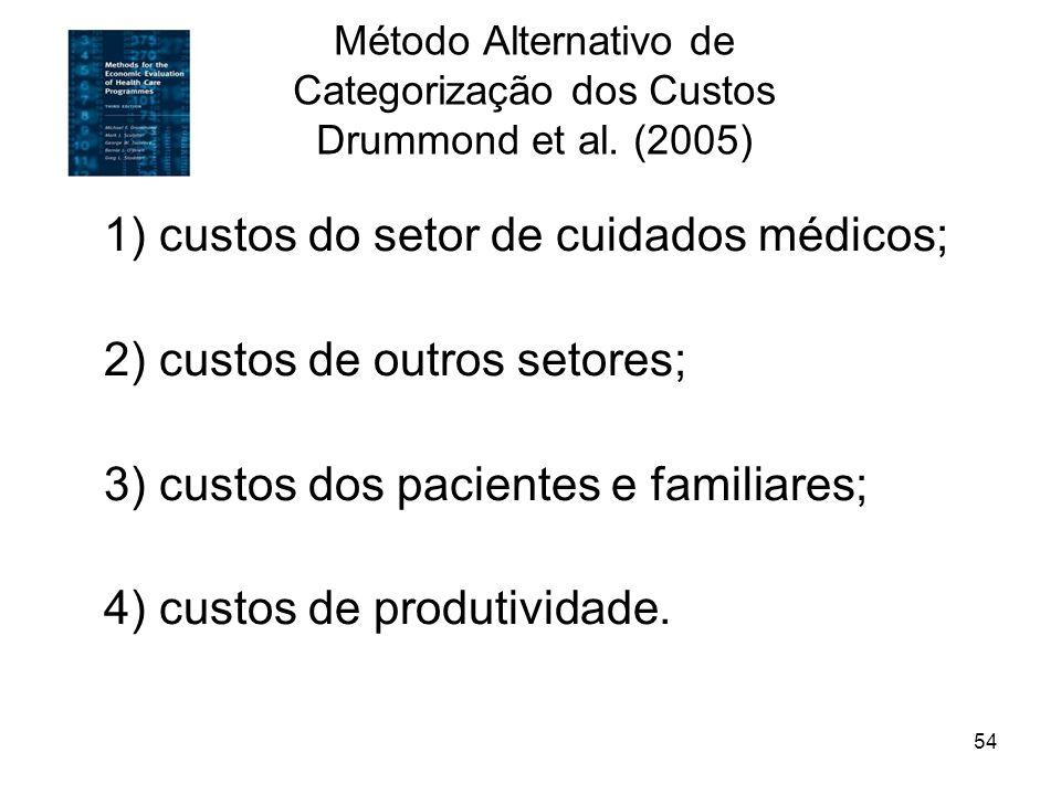 Método Alternativo de Categorização dos Custos Drummond et al. (2005)